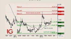 Bourse. L'indice CAC 40 poursuit son mouvement haussier par linscription dun nouveau sommet. Depuis le triple test du support majeur à 2,10 euros, Soitec a...