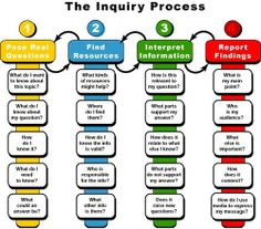 "Massachusetts State Science & Engineering Fair (MSSEF) » How to ""Do"" Inquiry Learning Well"