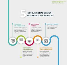 Infographic design Inspiration Education - View the 5 Instructional Design Mistakes You Can Avoid Infographic to learn how you can avoid some common instructional design mistakes Instructional Strategies, Instructional Design, Teaching Strategies, Instructional Technology, Design Presentation, Effective Learning, Learning Theory, Design Thinking, Marketing