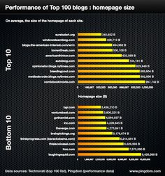 Web performance of top 100 blogs
