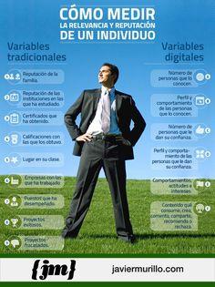 Cómo medir la relevancia y la reputación de un individuo #infografia #infographic #marketing