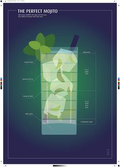"The ""Perfect"" Mojito Poster. Recipe? Soda Water+White Rum+Fresh Lime Juice+Sugar+Fresh Mint+Ice"