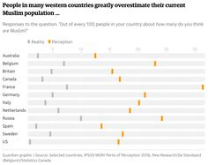 Europeans Greatly Overestimate Muslim Population ~ Data Viz Done Right