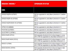 At Motorola also the Android 4.1 update schedule for its Android smartphone models is ready. Because last night published by the American smartphone manufacturer the Android 4.1 Update List for the American smartphone models. And the end of October there will also be a list for the European smartphone models from Motorola.