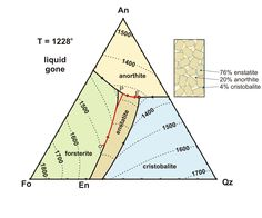 14 best ternary images on pinterest diagram earth science and geology an fo en qtz phase diagram ccuart Image collections