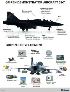 Saab Next-Generation Gripen E Fighter Military Jets, Military Weapons, Military Aircraft, Air Fighter, Fighter Jets, Saab Jas 39 Gripen, Swedish Air Force, South African Air Force, Delta Wing