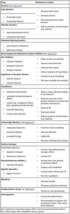 Heart Failure and Cardiac Drugs for Critical Care