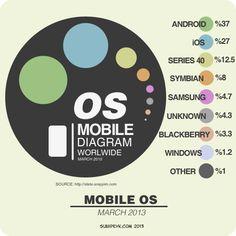 Mobil işletim sistemleri Mart 2013