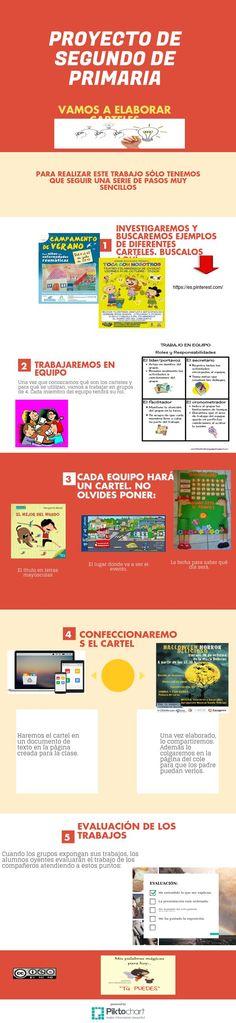 Grupo A. MARÍA ISABEL DÁVILA SANCHEZ. 'Vamos a elaborar carteles', un proyecto práctico, sencillo y eficaz para trabajar en el aula