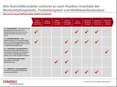 Übersicht Geschäftsmodelle Elektromobilität: Alle Geschäftsmodelle variieren je nach Position innerhalb der Wertschöpfungskette, Produktangebot und Wettbewerbssituation