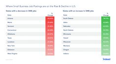 Midwest Small Business Job Market Growing / smallbiztrends.com