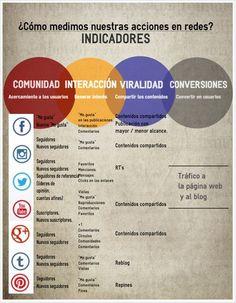 Marketint Online, Social Media, #Métricas: Métricas #importantes en #SocialMedia que debes #conocer