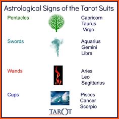 Astrological Signs of the Tarot Suits