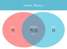 Today Venn kanji japanese words arghlblargh!