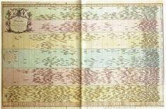 Priestley. A Chart of Biography (1765).  Artículo Alberto Cairo en El País.