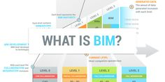 BIM - building information modeling - is the future of construction industry. Learn more about BIM and its maturity levels. Change Management, Time Management, Bim Model, Project Management Professional, Cad Software, Building Information Modeling, System Model, Construction Process, Maturity