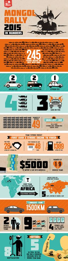 Burning cars, tattoos and hospitalisations. It can only be The Mongol Rally  in Numbers