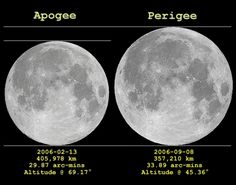 "The difference in apparent size between the largest and smallest Full Moon is quite dramatic and similar to this side by side comparison of the lunar apogee/perigee apparitions from 2006. But seen in the sky many months apart, the change is difficult to notice. Mona Evans, ""What Is a Supermoon?"" http://www.bellaonline.com/articles/art180785.asp"