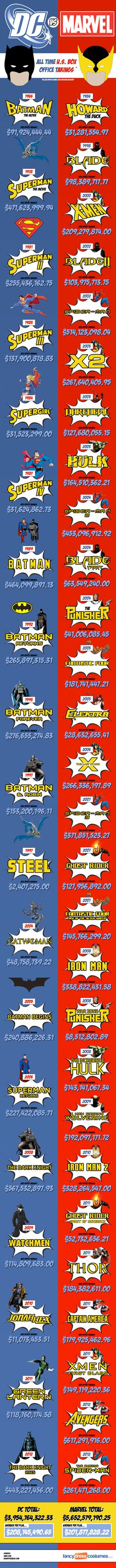Infographic: DC Vs. Marvel Movies – Who Wins At The Box Office? (Marvel Comic Infographics)