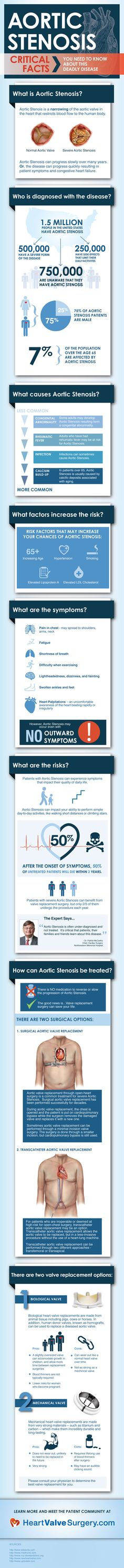 New Aortic Stenosis Infographic Raises Social Awareness to Dangers of Heart Valve Disease