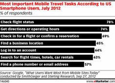 Travelers using the mobile web expressed a desire to get information about the details of their trips. Almost eight in 10 surveyed used their device to check on the status of a flight. The next most important task was getting directions or operating hours, at 74%, followed by flight check-ins/reservations (69%), finding a business location (65%), account log-ins (64%) and then searching for flights, hotels and car rentals (63%).
