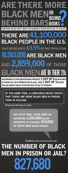 Are there more black men behind bars or behind books? #realtalk