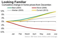 Short supply, heavy demand and low mortgage rates factor into rising home prices.