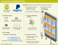 Con PayPal se podrán hacer recargas de saldo para hacer compras digitales Ecommerce, Infographic, Shopping, Founding Fathers, Names, Infographics, E Commerce, Visual Schedules