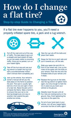 Especially now in the freezing winter, everybody had better know... How To Change A Tire [Infographic]