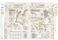 Baloncesto & Fútbol #infografia