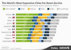 THE WAYS TO MAKE LIFE UNIQUE: The World's Most Expensive Cities For Room Service...