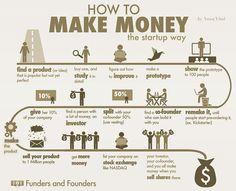 The Billion Dollar Start-Up Blueprint (Infographic) mikepjohnsonloans.com