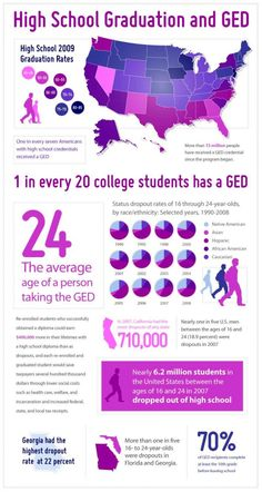 Is ged harder than college tests?