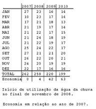 Foto: Figura atualizada. Economia de 63 m³ em 2010 em relação a 2007. Foi…