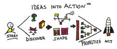 Image issue du site Web http://innovationgames.com/wp-content/uploads/2012/04/IdeasIntoActiona.png