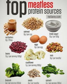top meatless protein sources!  #fit #fitfam #fitspo #WHfitspo #fitness #getfit #bodybuilding #active #cardio #cleaneating #eatclean #health #inspiration #instafit #instagood #instamood #igers #igdaily #motivation #amazing #running #training #strong #weightloss #workout #gym #exercise #food #followme #vegan