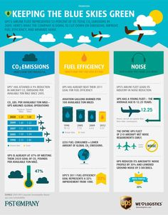 UPS: Keeping the Blue Skies Green Infographic! Fast Company and UPS joined forces to create this short, yet informative infographic about how UPS works to keep the planet green, even with their large fleet of airplanes flying around the country on a daily basis.