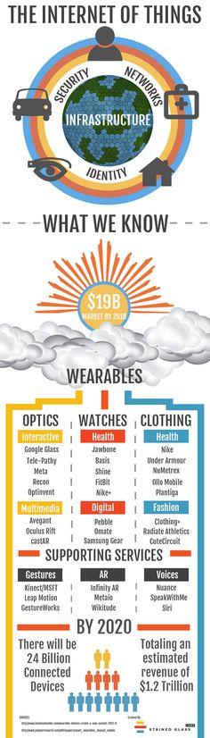 Wearable Tech y el Internet de las cosas. Un mercado de 19 billones de dolares en 2018