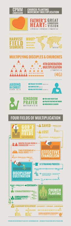 Church Planting Movement Multiplication Infographic