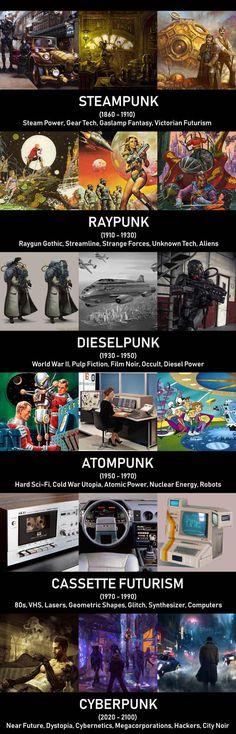 Punk Types of Different Decades - Imgur
