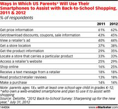 Ways in Which US Parents* Will Use Their Smartphones to Assist with Back-to-School Shopping, 2011 & 2012 (% of respondents)