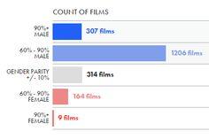 Database Enables Users to Choose Films Based on Gender Balance - Sociological Images