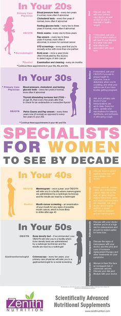 For optimum health and wellness, here are the most important doctors to see in your and for women in Specialists For Women To See By Decade this is my checklist. and aside from one executive check up, i hav… Health Facts, Health And Nutrition, Health And Wellness, Health Fitness, Women's Health, Workout Fitness, Fitness Diet, Face Health, Fitness App