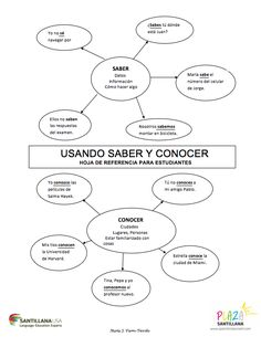 Saber y Conocer...great way to show the difference; could do the same thing for ser vs estar or preterite vs imperfect.