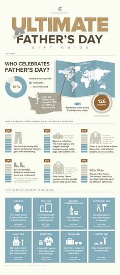 The Ultimate Father's Day Gift Guide #infographic