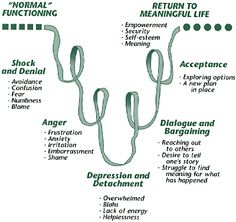 Stages of Grief- I think I may be in the acceptance stage partly. I went through the first 3 before he died. Although I have a lot of questions in my current stage. Not for meaning of why he died, like in 4, just ...where is he? All I know is that he's not HERE..with me...