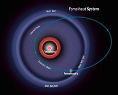 This diagram shows the orbit of the exoplanet Fomalhaut b as calculated from recent Hubble Space Telescope observations. The planet follows a highly elliptical orbit that carries it across a wide belt of debris encircling the bright star Fomalhaut. Image released Jan. 8, 2013. Credit: NASA, ESA, and A. Feild (STScI) - See more at: http://www.space.com/22947-fomalhaut.html#sthash.xKu40DV3.dpuf