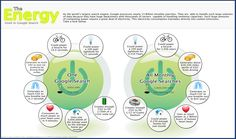 How Much Energy it takes to fuel our Search habit. #infographic