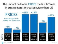 Freddie Mac: Rising Mortgage Rates DO NOT Lead To Falling Home Prices - Pineapple Homes LLC