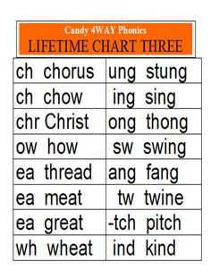 ALL the Phonics Charts/Rhyming/Printable/Less than $4